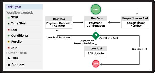 Process flow | best low code development platform | Flow Design